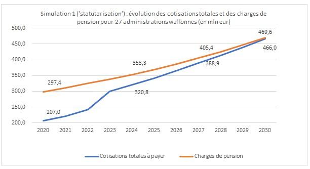 Graphique représentant la Simulation1 sur la statutarisation: Evolution des cotisations totales et des charges de pension pour 27 administrations wallonnes (en mineur)