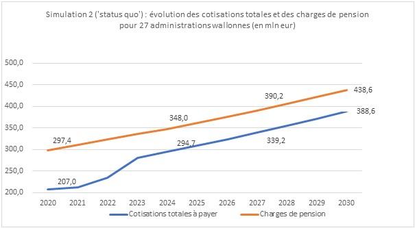 Graphique représentant la Simulation2 sur le status quo: Evolution des cotisations totales et des charges de pension pour 27 administrations wallonnes (en mineur)