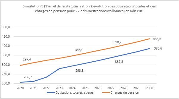 Graphique représentant la Simulation3 sur l'arrêt de la statutarisation: Evolution des cotisations totales et des charges de pension pour 27 administrations wallonnes (en mineur)